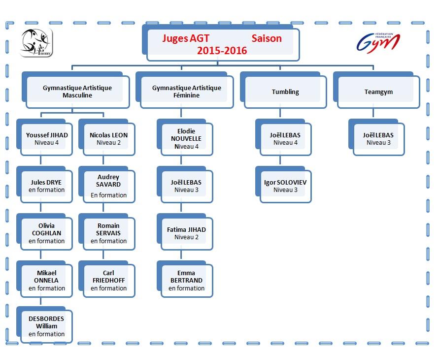 Juges AGT 2015 2016
